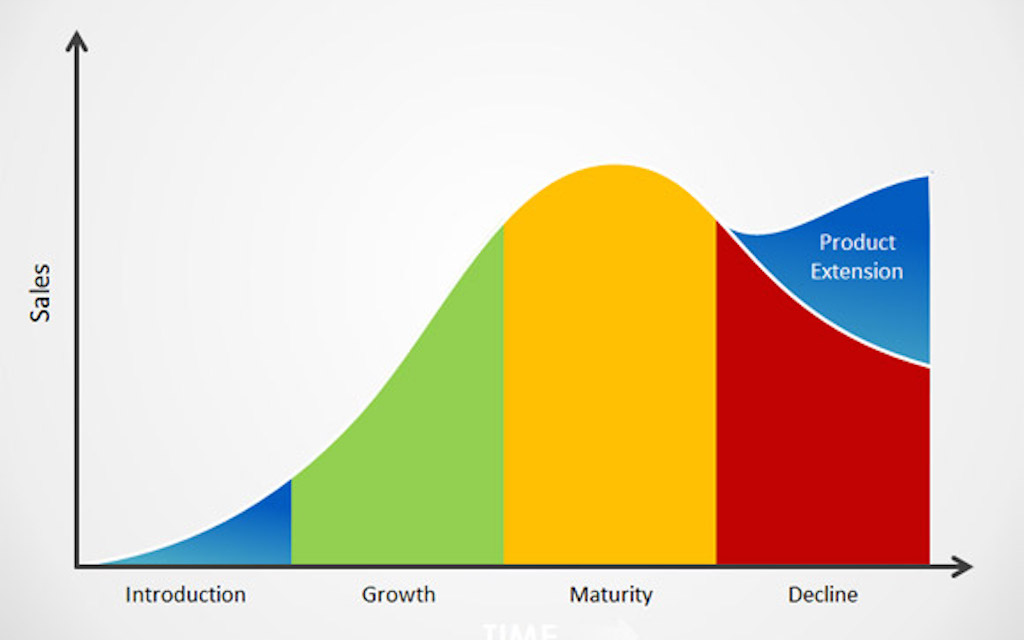 easyjet organizational life cycle The distinct stages of an industry life cycle are: introduction, growth, maturity, and decline sales typically begin slowly at the introduction phase.